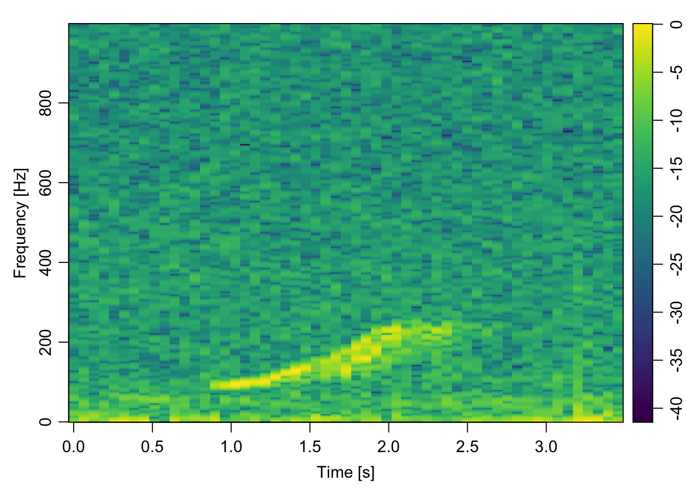 Spectrograms in R | Hansen Johnson